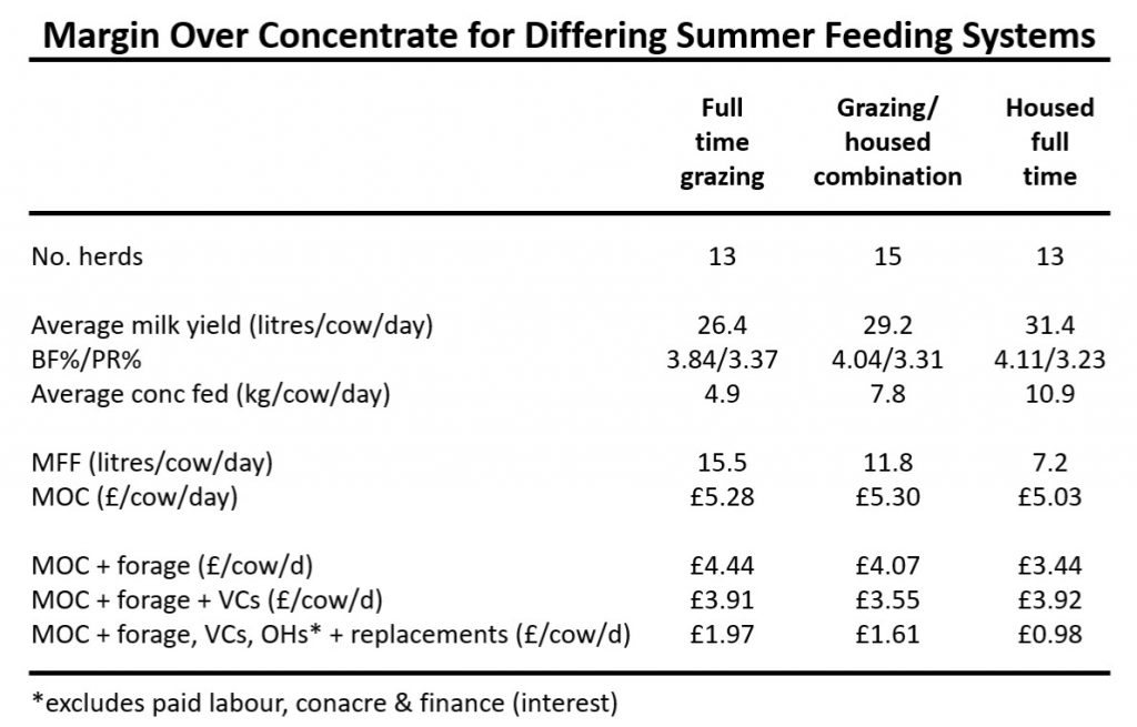 Dairy Margin over concentrate table