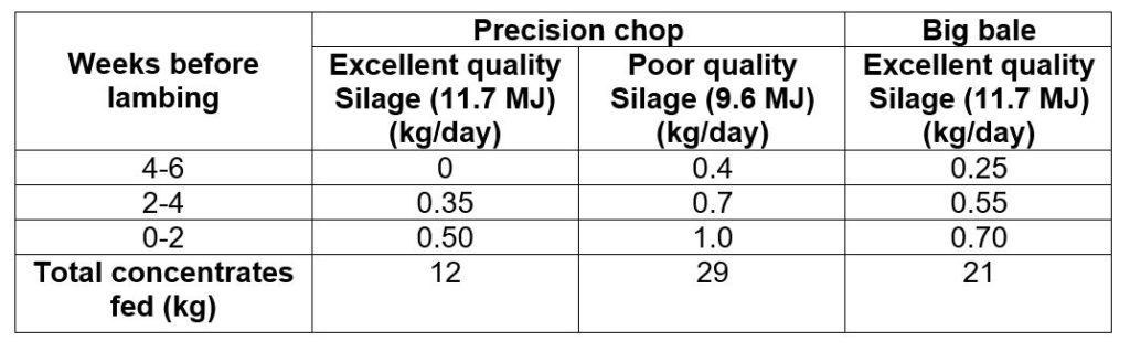Table demonstrating Concentrate feeding rates (kg per ewe) for twin bearing ewes in body condition Score 3
