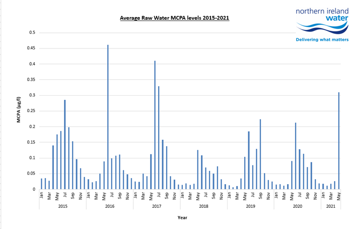 Graph 1 Average MCPA conc in untreated water at NI Water sites